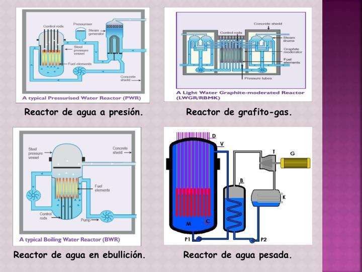 Reactor de agua a presión.