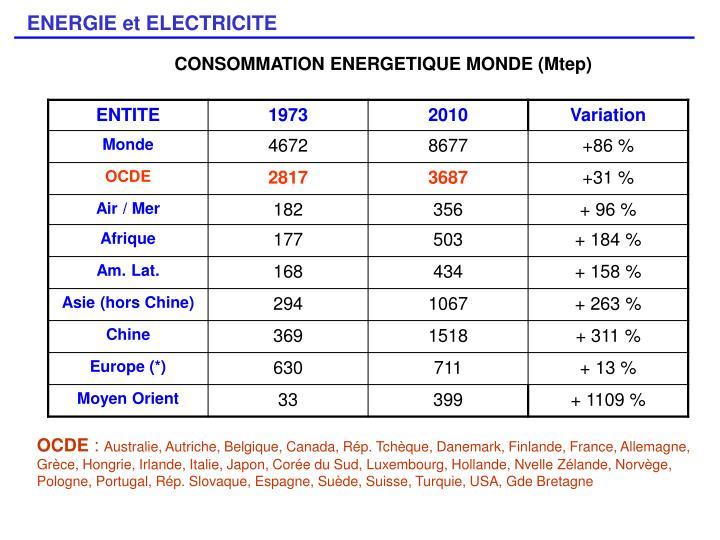 CONSOMMATION ENERGETIQUE MONDE (Mtep)