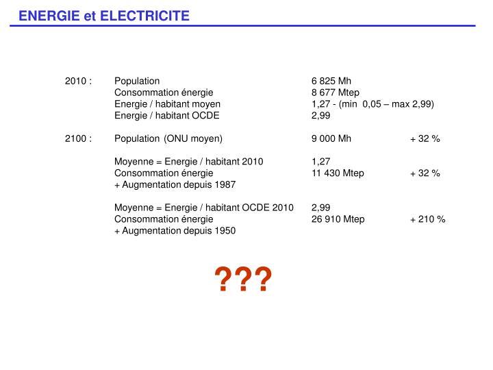 2010 : Population 6 825 Mh