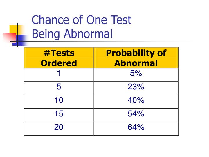 Chance of One Test