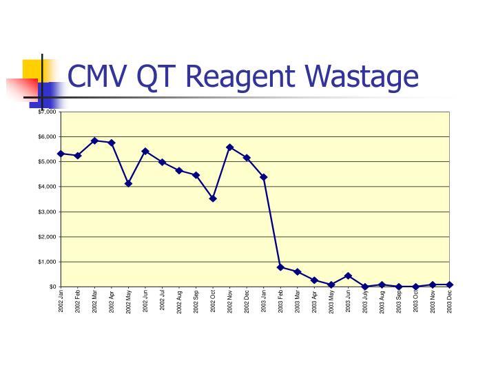 CMV QT Reagent Wastage
