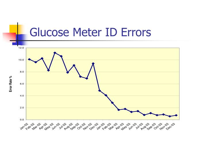 Glucose Meter ID Errors