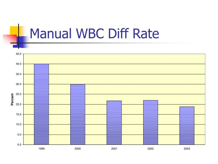 Manual WBC Diff Rate