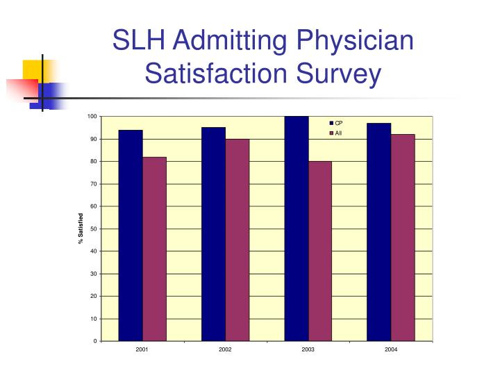 SLH Admitting Physician Satisfaction Survey
