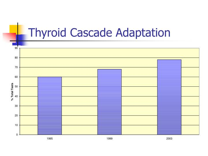 Thyroid Cascade Adaptation
