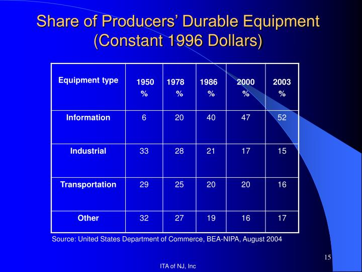 Share of Producers' Durable Equipment