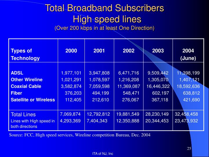 Total Broadband Subscribers