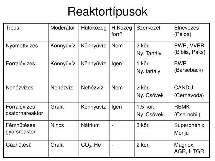 Reaktortípusok
