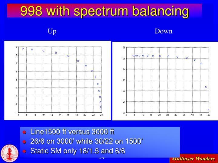 998 with spectrum balancing