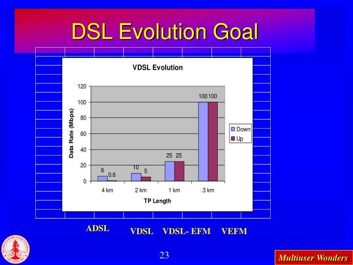 DSL Evolution Goal