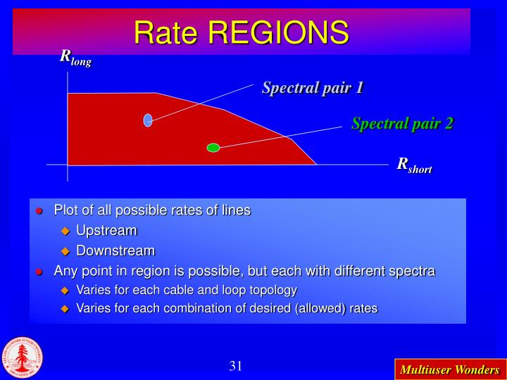 Rate REGIONS
