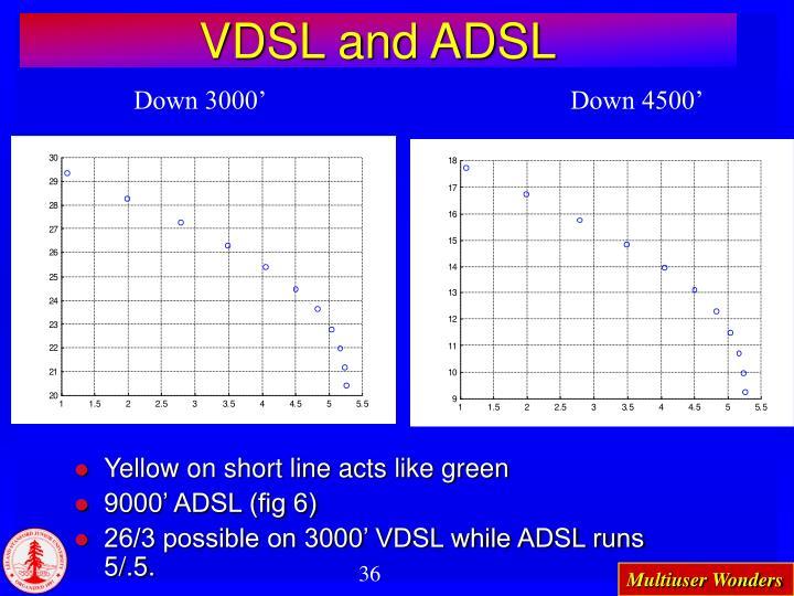 VDSL and ADSL