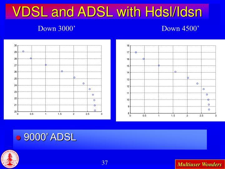 VDSL and ADSL with Hdsl/Idsn