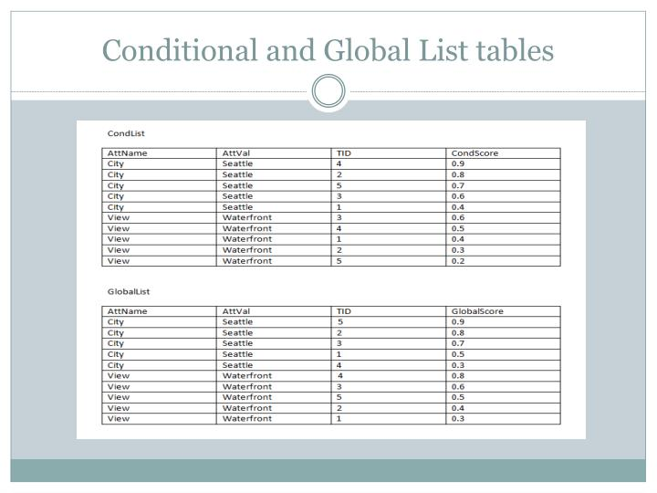 Conditional and Global List tables