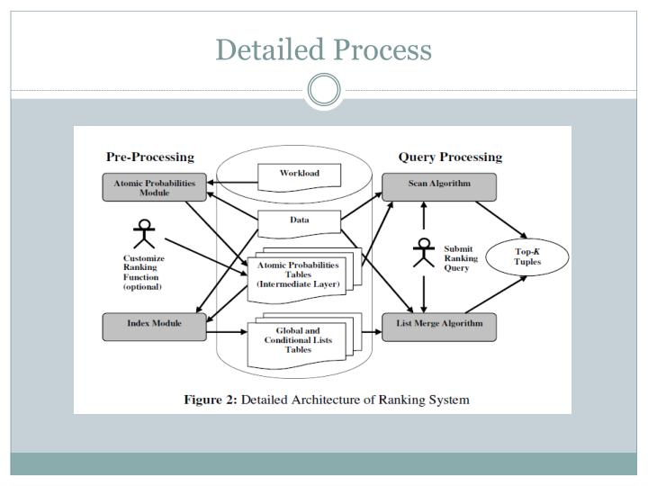Detailed Process