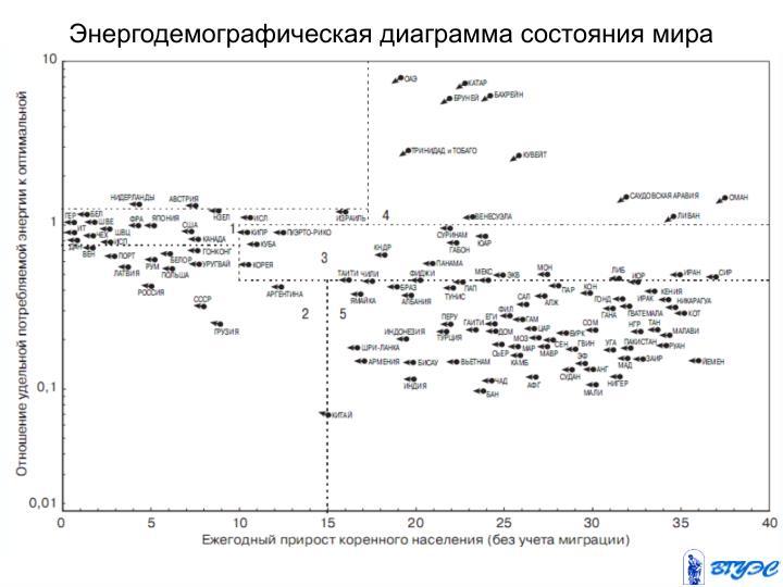 Энергодемографическая диаграмма состояния мира