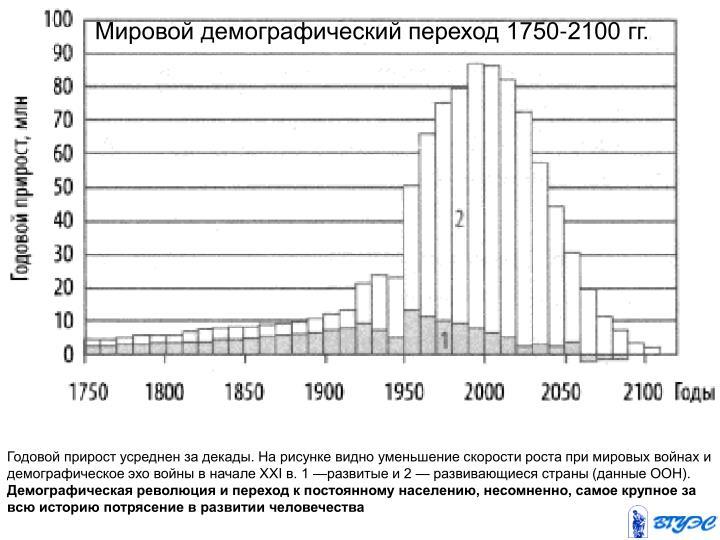 Мировой демографический переход 1750-2100 гг.