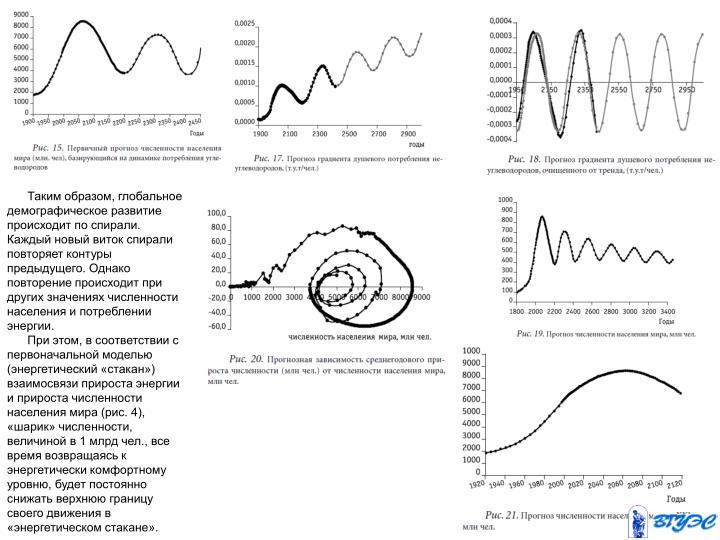 Таким образом, глобальное демографическое развитие происходит по спирали. Каждый новый виток спирали повторяет контуры предыдущего. Однако повторение происходит при других значениях численности населения и потреблении энергии.