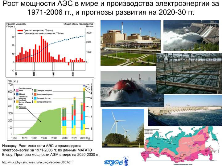 Рост мощности АЭС в мире и производства электроэнергии за 1971-2006 гг., и прогнозы развития на 2020-30 гг.