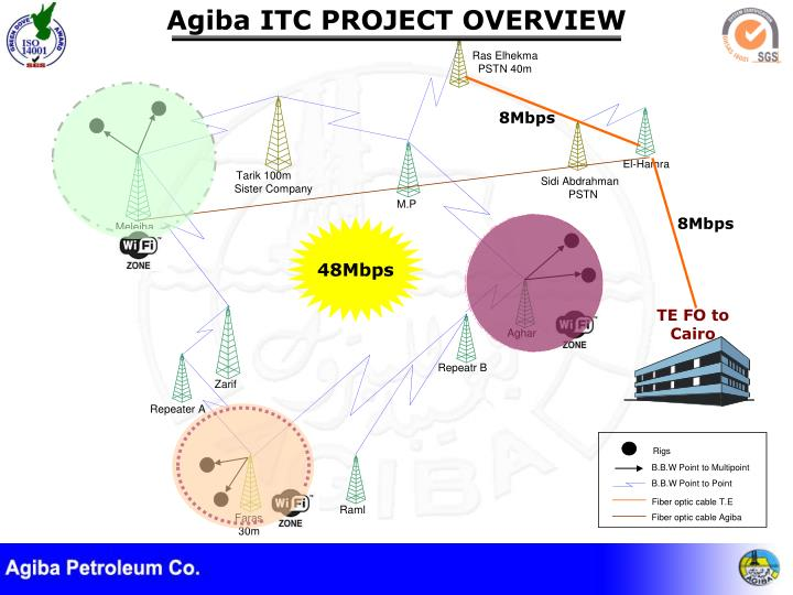 Agiba ITC PROJECT OVERVIEW