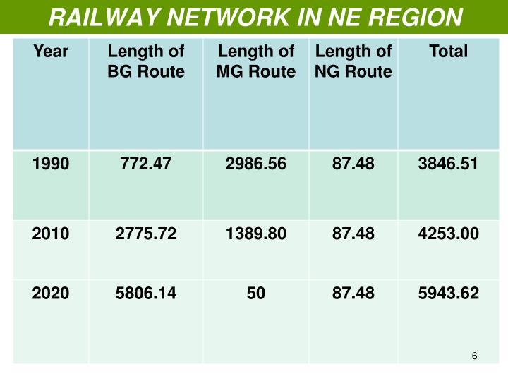 RAILWAY NETWORK IN NE REGION