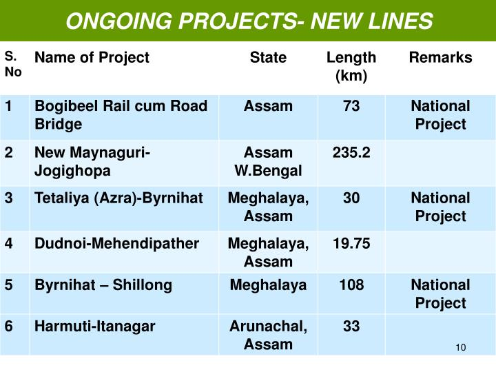 ONGOING PROJECTS- NEW LINES