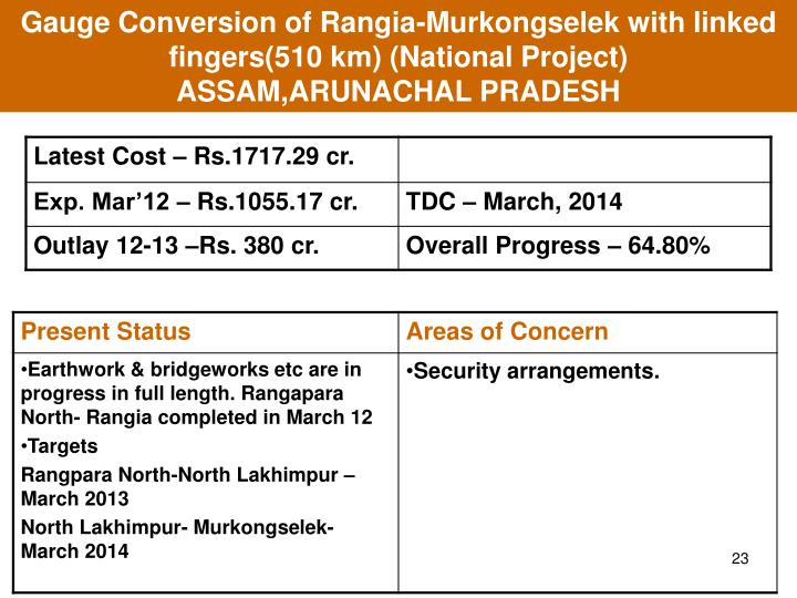Gauge Conversion of Rangia-Murkongselek with linked fingers(510 km) (National Project)