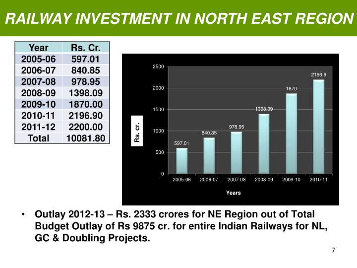 RAILWAY INVESTMENT IN NORTH EAST REGION