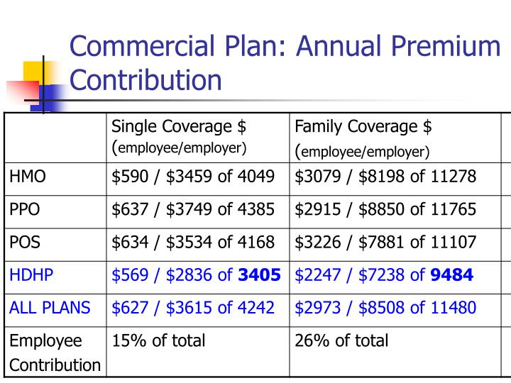 Commercial Plan: Annual Premium  Contribution