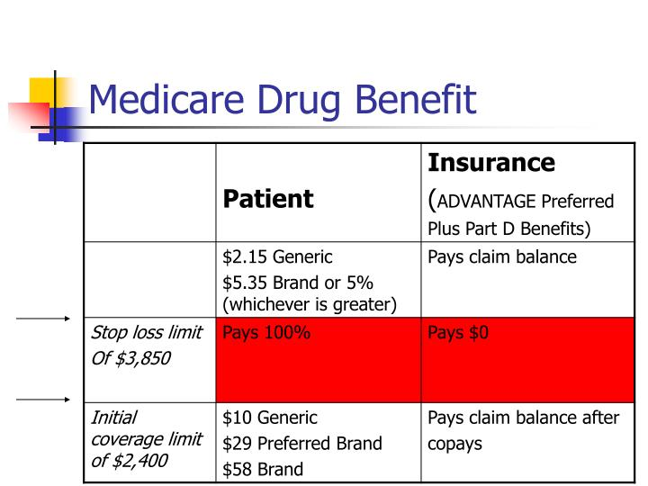 Medicare Drug Benefit