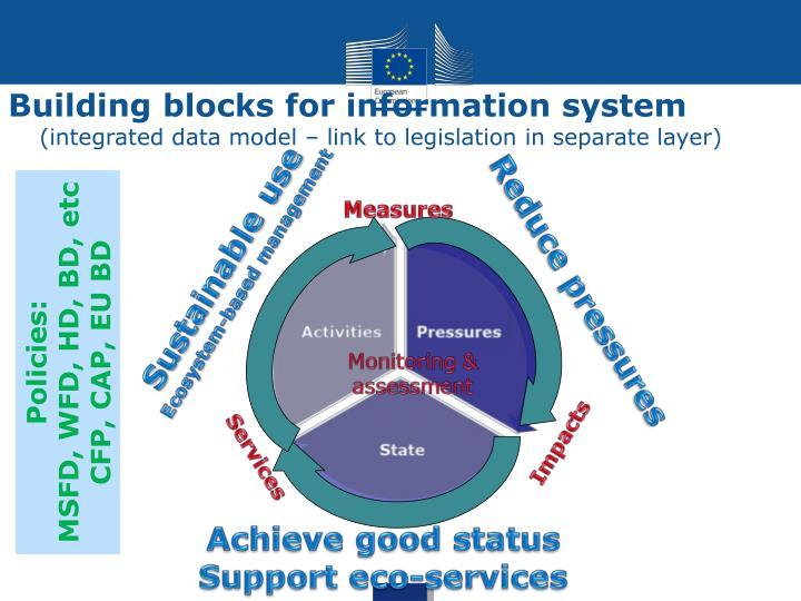 Building blocks for information system
