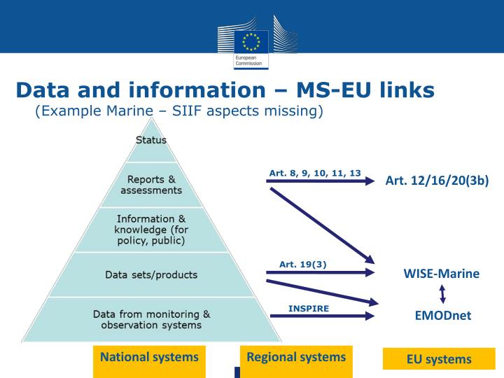 Data and information – MS-EU links