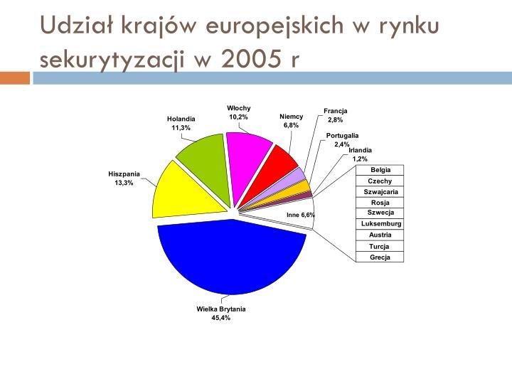 Udział krajów europejskich w rynku