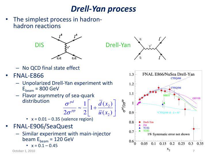 Drell-Yan process