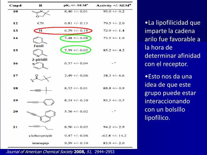 La lipofilicidad que imparte la cadena arilo fue favorable a la hora de determinar afinidad con el receptor.