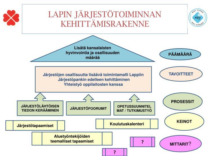 LAPIN JÄRJESTÖTOIMINNAN KEHITTÄMISRAKENNE