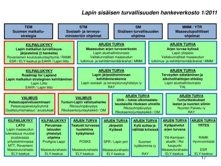 Lapin sisäisen turvallisuuden hankeverkosto 1/2011