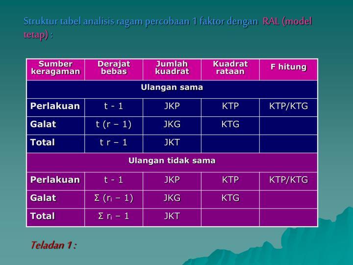 Struktur tabel analisis ragam percobaan 1 faktor dengan