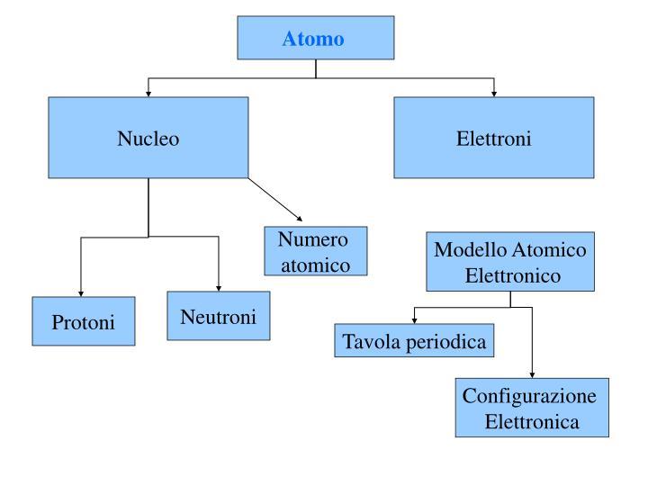 Ppt la strutture dell 39 atomo e la tavola periodica powerpoint presentation id 4764212 - Tavola periodica configurazione elettronica ...