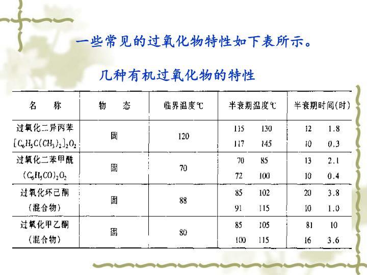一些常见的过氧化物特性如下表所示。