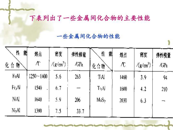 下表列出了一些金属间化合物的主要性能