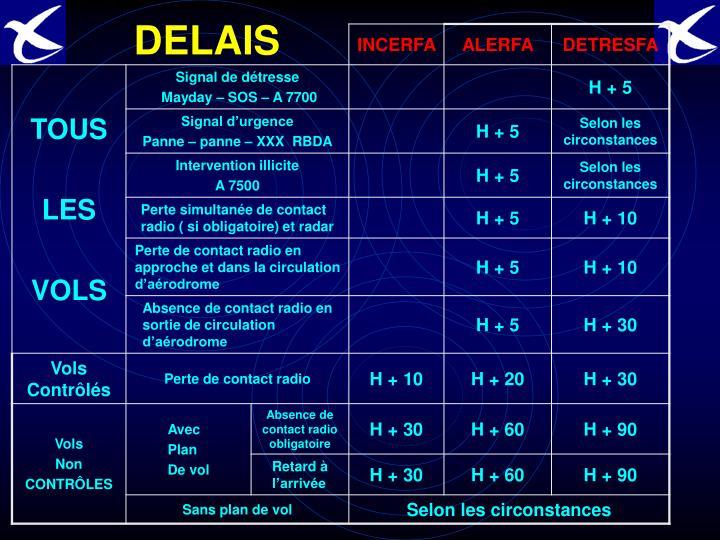 DELAIS