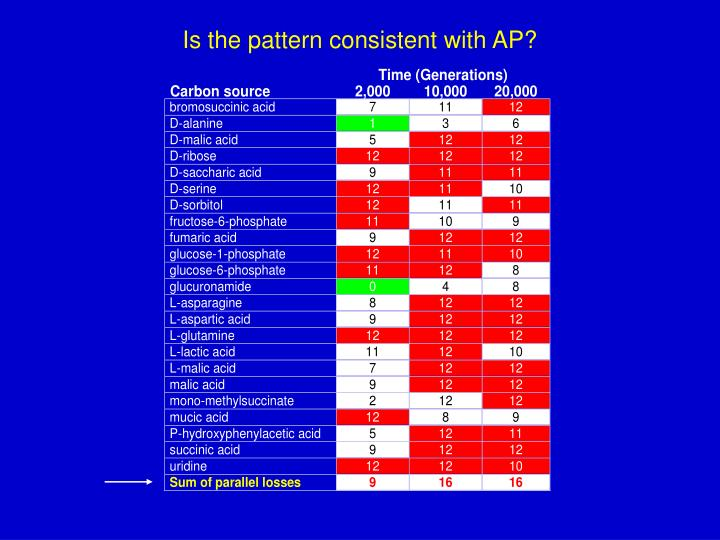 Is the pattern consistent with AP?