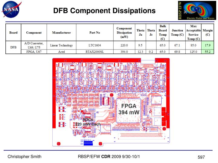 DFB Component Dissipations