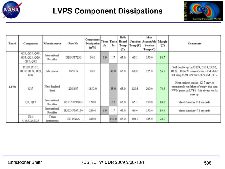 LVPS Component Dissipations