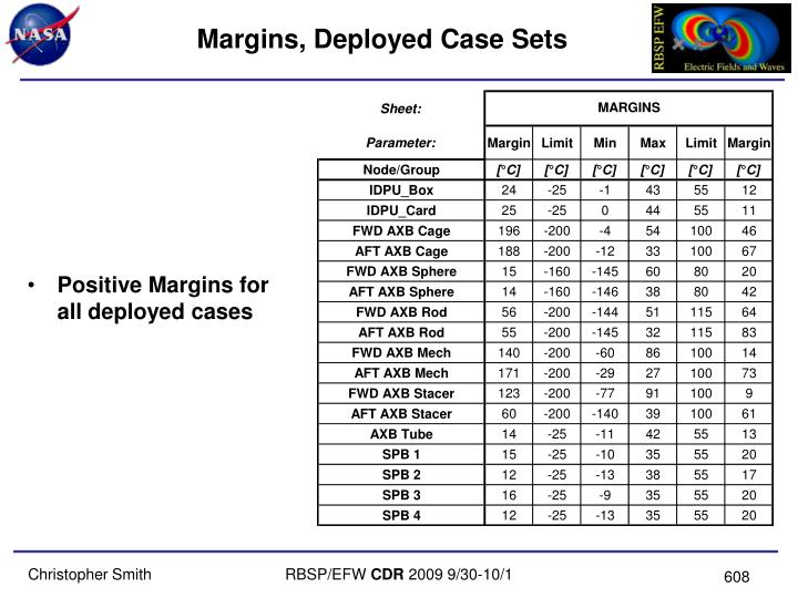 Margins, Deployed Case Sets