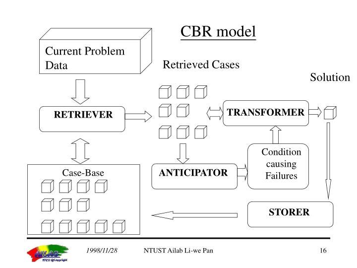 CBR model