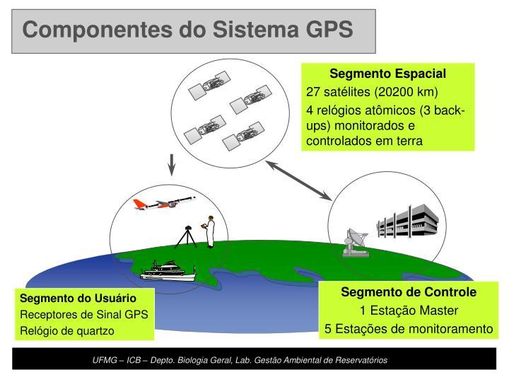 Componentes do Sistema GPS