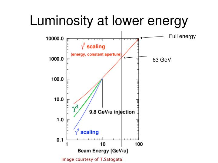 Luminosity at lower energy