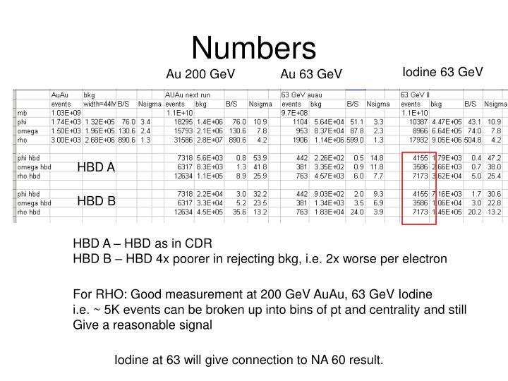 Iodine 63 GeV
